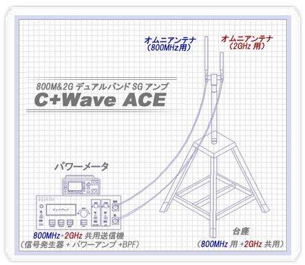 C+Wave ACE